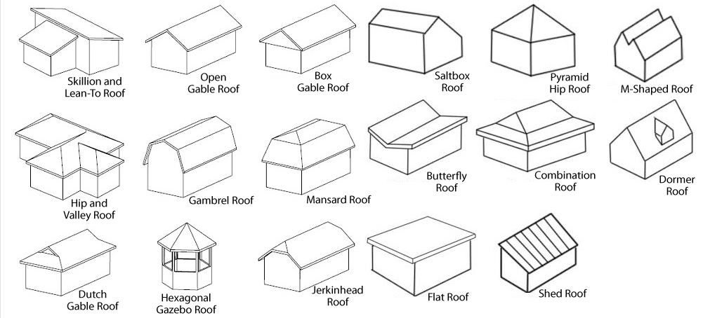 Different Types Of Roofs Khafre